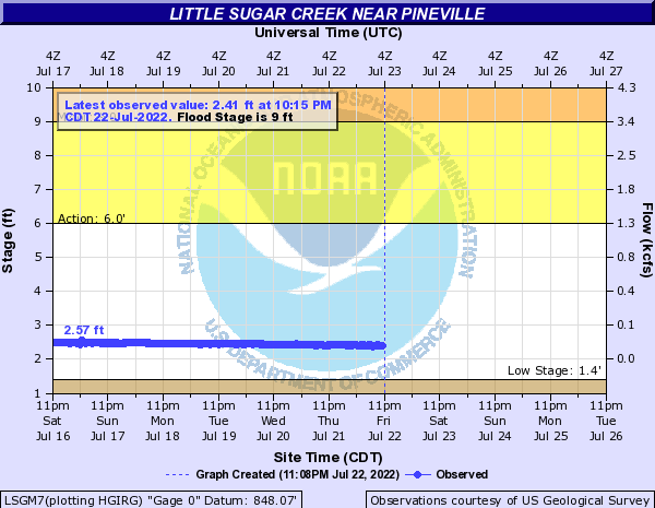 Little Sugar Creek near Pineville 7SW