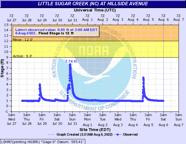 Little Sugar Creek (NC) at Hillside Avenue