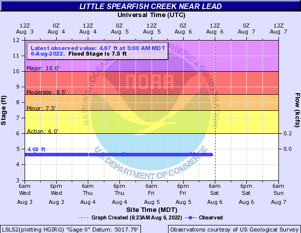 Little Spearfish Creek near Lead