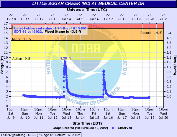 Little Sugar Creek (NC) at Medical Center Dr