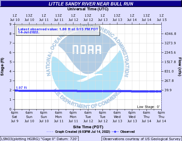 Little Sandy River near Bull Run