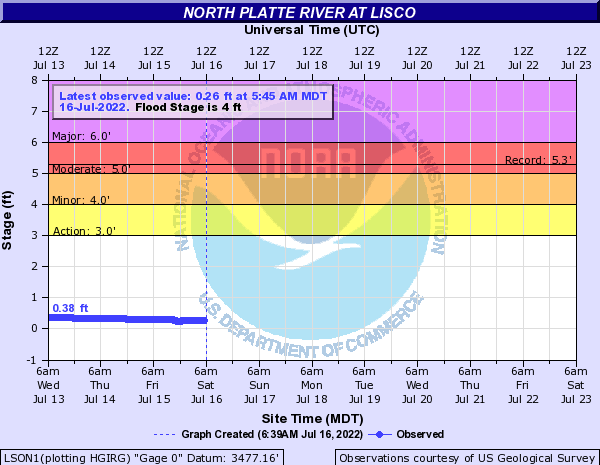 North Platte River at Lisco
