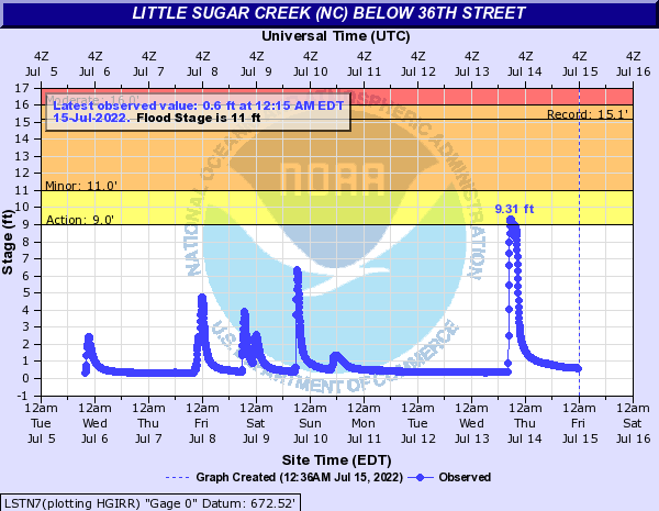 Little Sugar Creek (NC) below 36th street