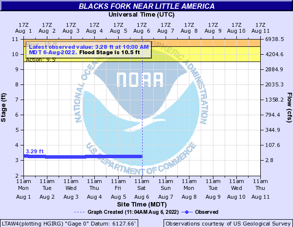 Blacks Fork Hydrograph - Click to enlarge