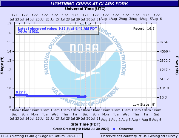 Lightning Creek at Clark Fork
