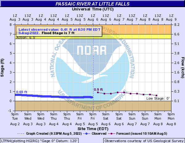Passaic River at Little Falls River Level Graph.
