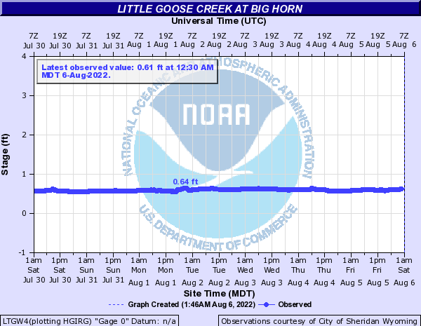 Little Goose Creek at Big Horn