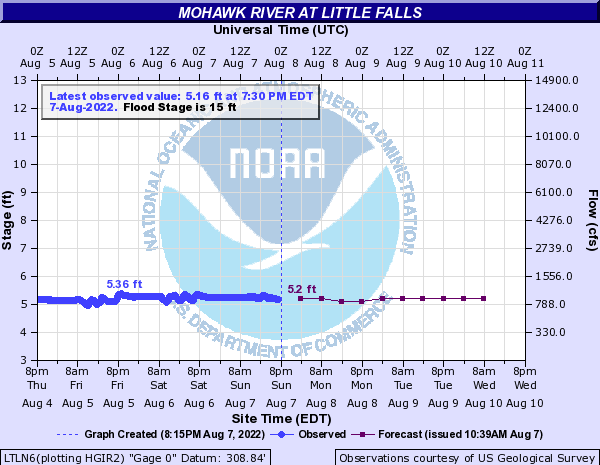 Mohawk River at Little Falls Hydrograph