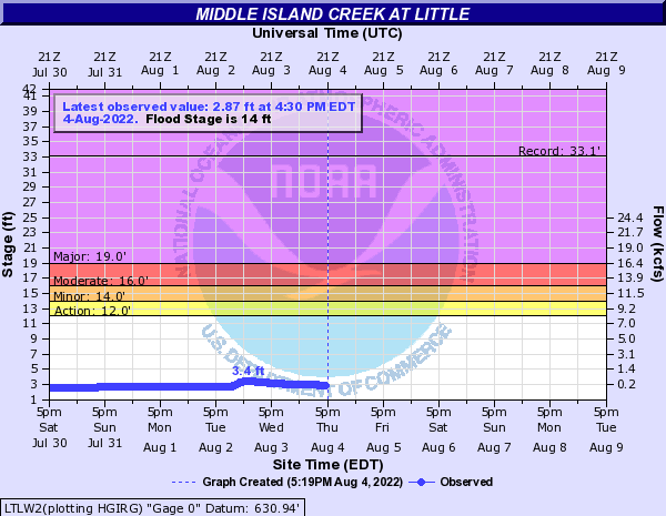 Middle Island Creek at Little