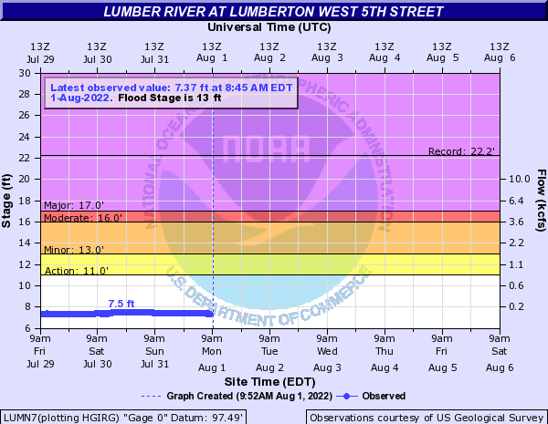 Lumber River at Lumberton West 5th Street