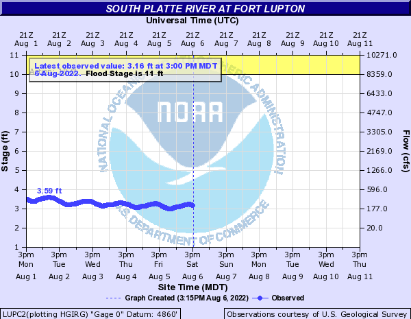 South Platte River at Fort Lupton