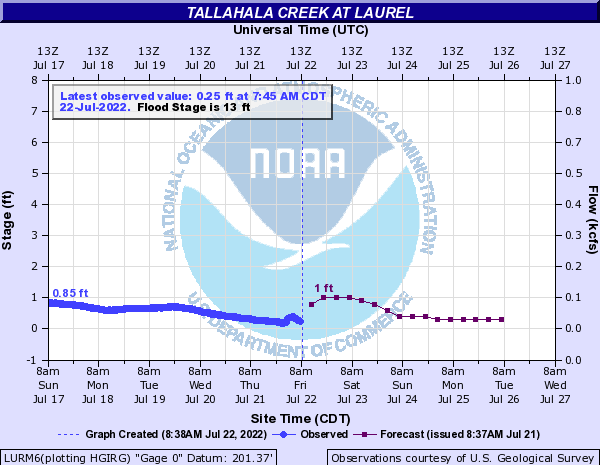 Tallahala Creek at Laurel