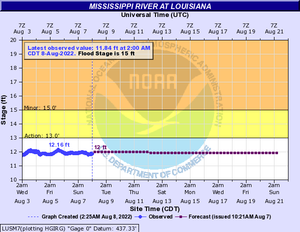 Louisiana River Stage