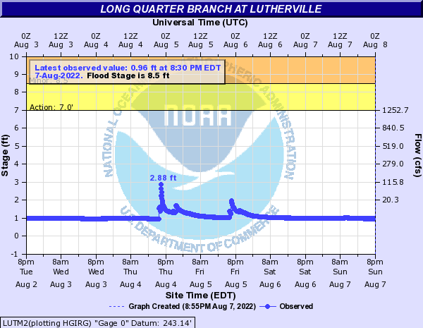 Long Quarter Branch at Lutherville