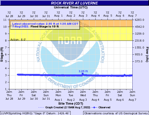 Rock River at Luverne