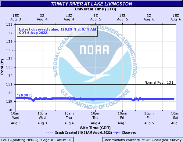 Weather In Livingston Texas : National Weather Service Advanced Hydrologic Prediction ...
