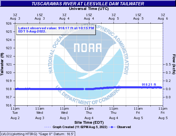 Tuscarawas River at Leesville Dam Tailwater