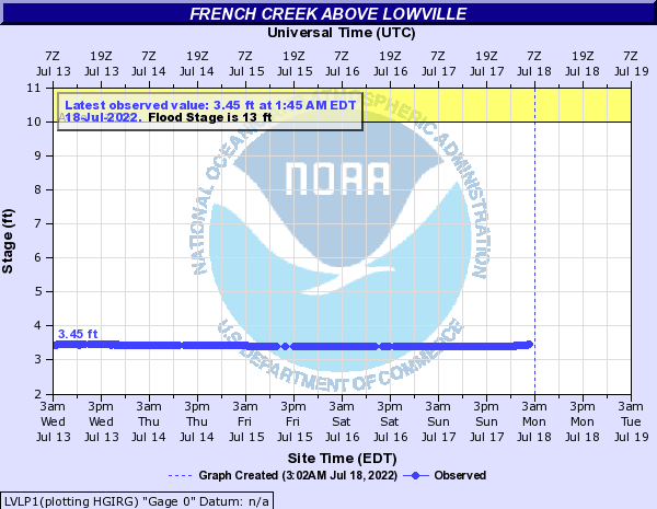French Creek above Lowville