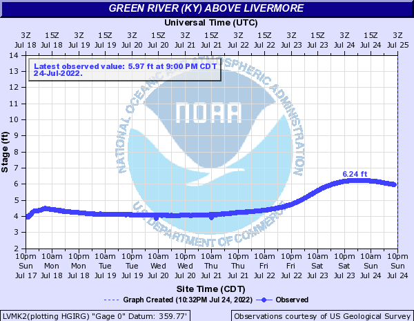 Green River (KY) above Livermore