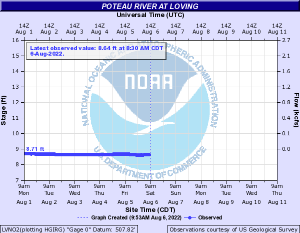 Poteau River at Loving