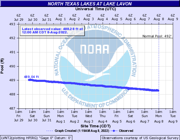 North Texas Lakes at Lake Lavon
