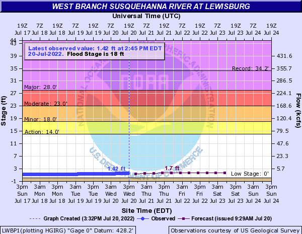West Branch Susquehanna River at Lewisburg