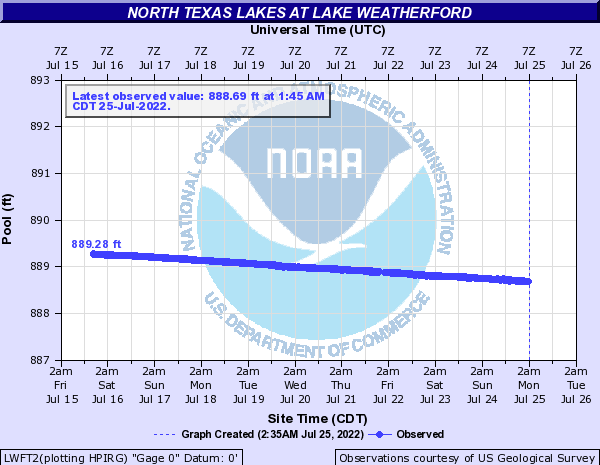 North Texas Lakes at Lake Weatherford