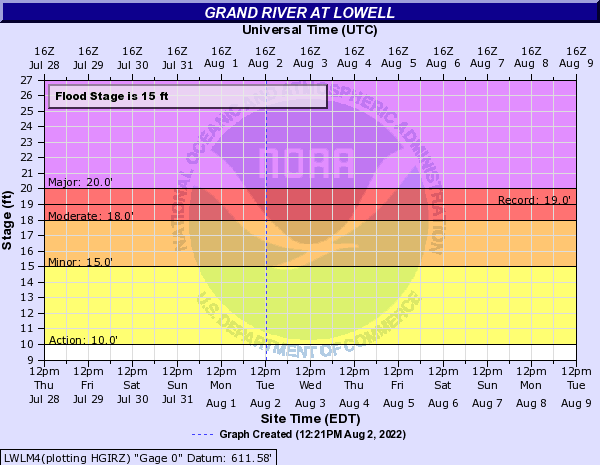 Grand River at Lowell