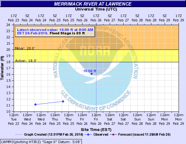 Merrimack River at Lawrence
