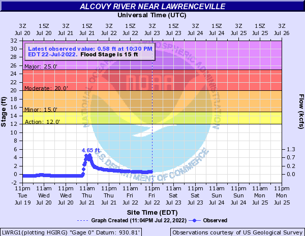 Alcovy River near Lawrenceville