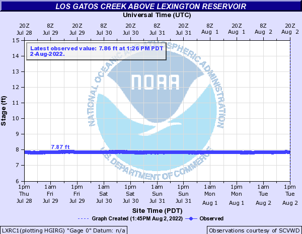 Los Gatos Creek above Lexington Reservoir