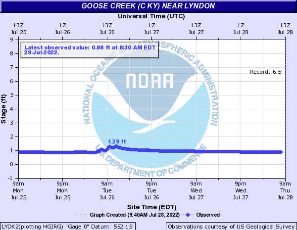 Goose Creek near Lyndon