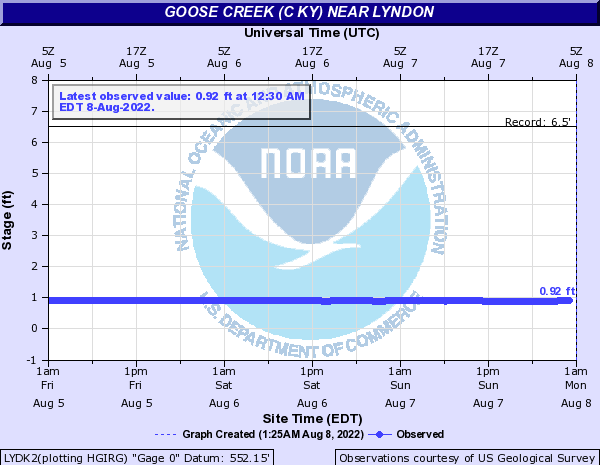 Goose Creek (C KY) near Lyndon