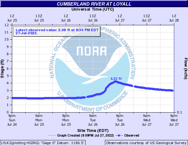 Cumberland River at Loyall