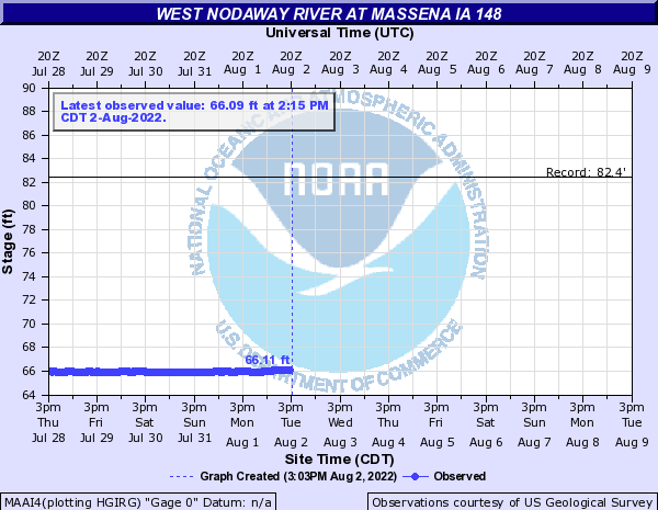 West Nodaway River at Massena IA 148