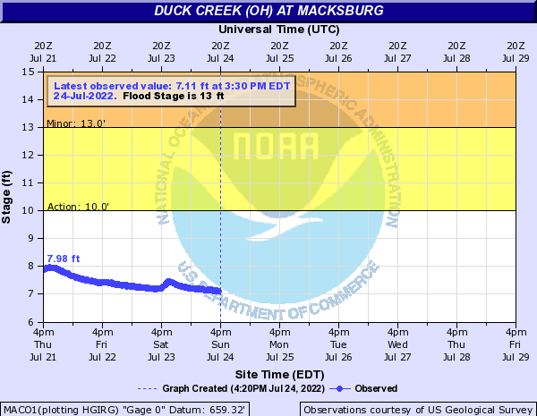 Duck Creek OH at MACKSBURG