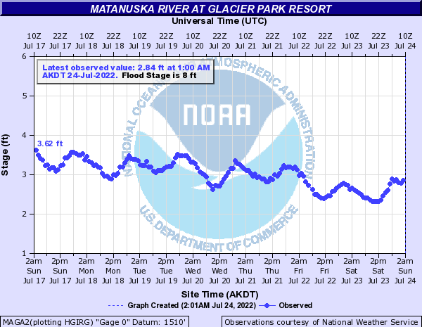 Current Hydrograph from Matanuska River at Glacier Park Resort