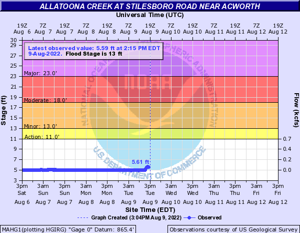 Allatoona Creek near Mars Hill