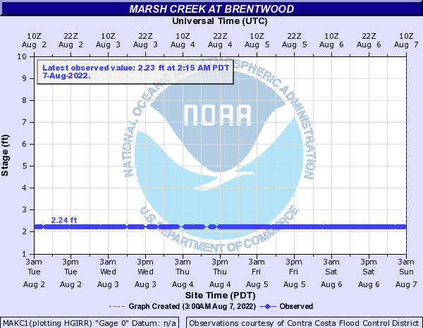 Marsh Creek at Brentwood
