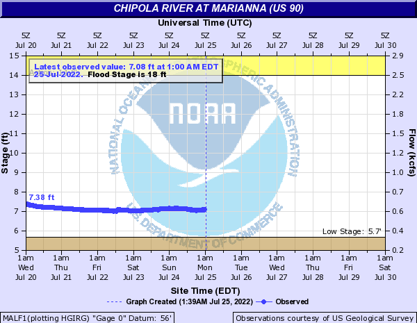 Chipola River at Marianna (US 90)