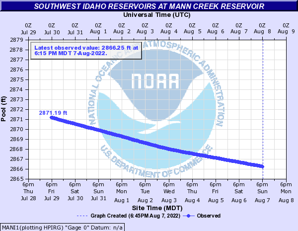 Southwest Idaho Reservoirs at Mann Creek Reservoir