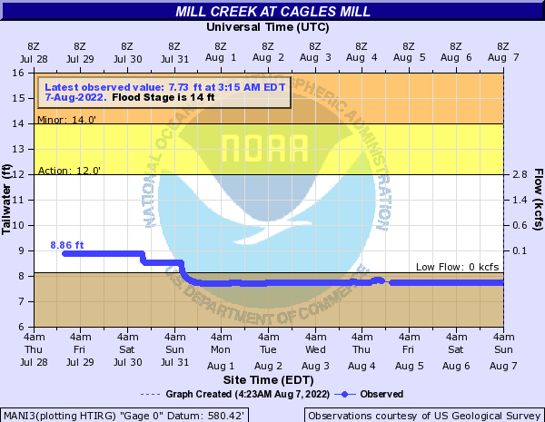 Mill Creek at Cagle Mill