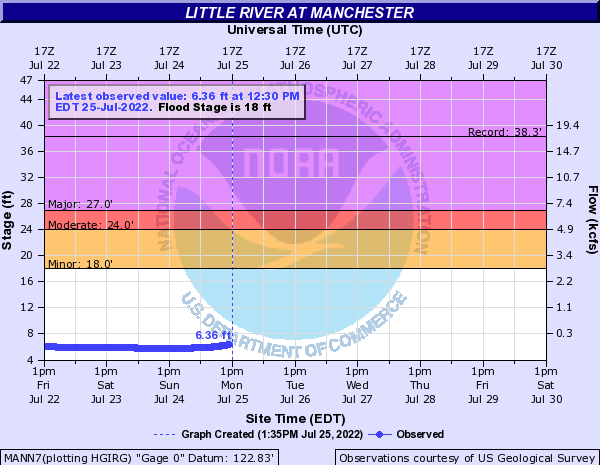 Little River at Manchester