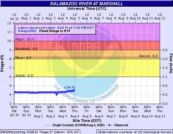 Kalamazoo River at Marshall