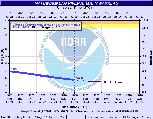 Forecast Hydrograph for MATM1