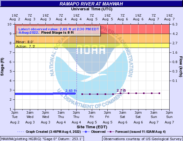Ramapo River at Mahwah