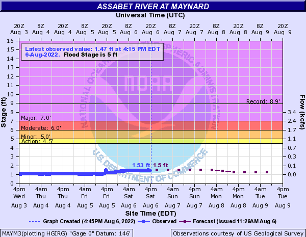 Assabet River at Maynard