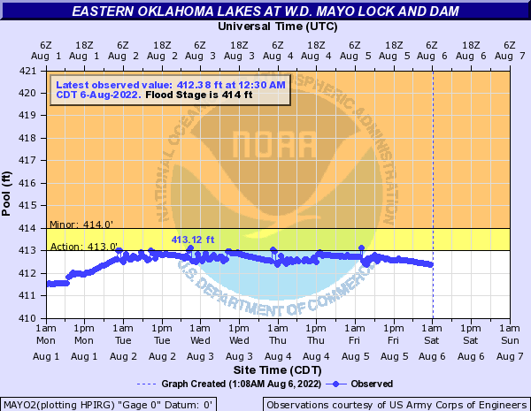 Eastern Oklahoma Lakes at W.D. Mayo Lock and Dam
