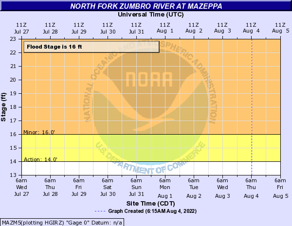 North Fork Zumbro River at Mazeppa