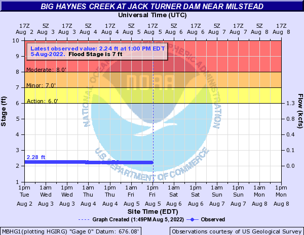 Big Haynes Creek near Milstead